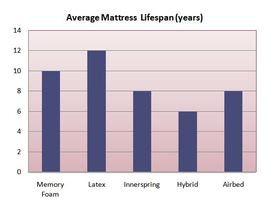 Mattress Lifespan