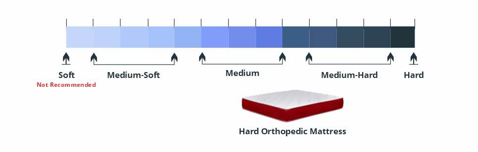 Medium-Soft and Medium Hard Orthopedic Mattress