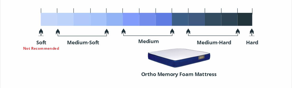 Medium-Soft and Medium Hard Ortho Memory Foam Mattress